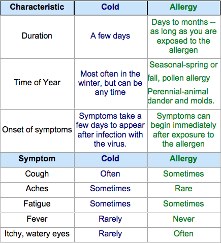 Allergy vs. Cold